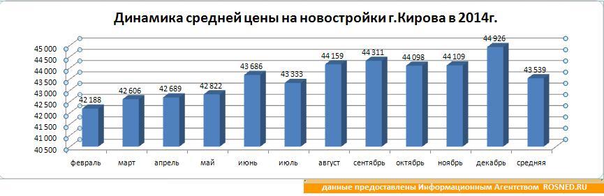 Динамика средней цены за квардратный метр в новостройках г. Киров