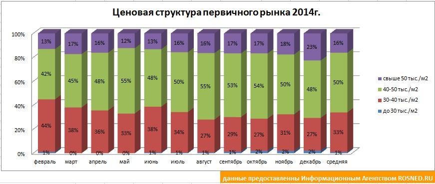Структура цен на недвижимость первичного рынка в городе Кирове