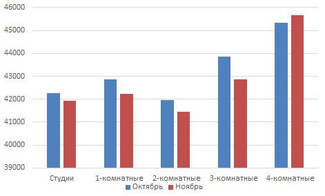 Анализ вторичного рынка жилой недвижимости Кирова за ноябрь 2016 года