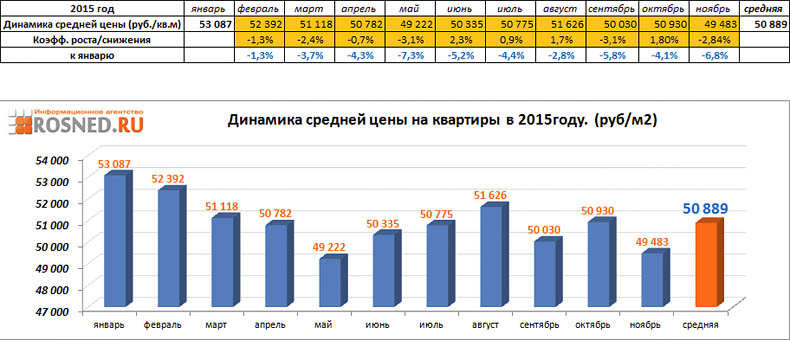 Статистика цен на квартиры за 2015 г.